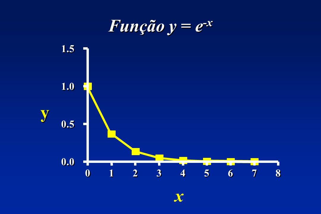 Função y = e-x 1.5 1.0 y 0.5 0.0 1 2 3 4 5 6 7 8 x
