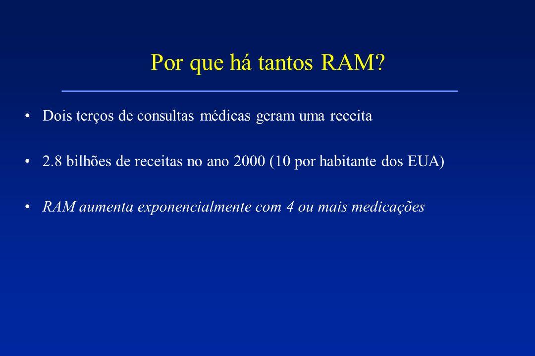 Por que há tantos RAM Dois terços de consultas médicas geram uma receita. 2.8 bilhões de receitas no ano 2000 (10 por habitante dos EUA)