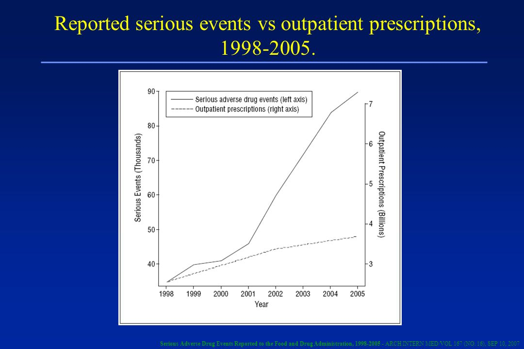 Reported serious events vs outpatient prescriptions,