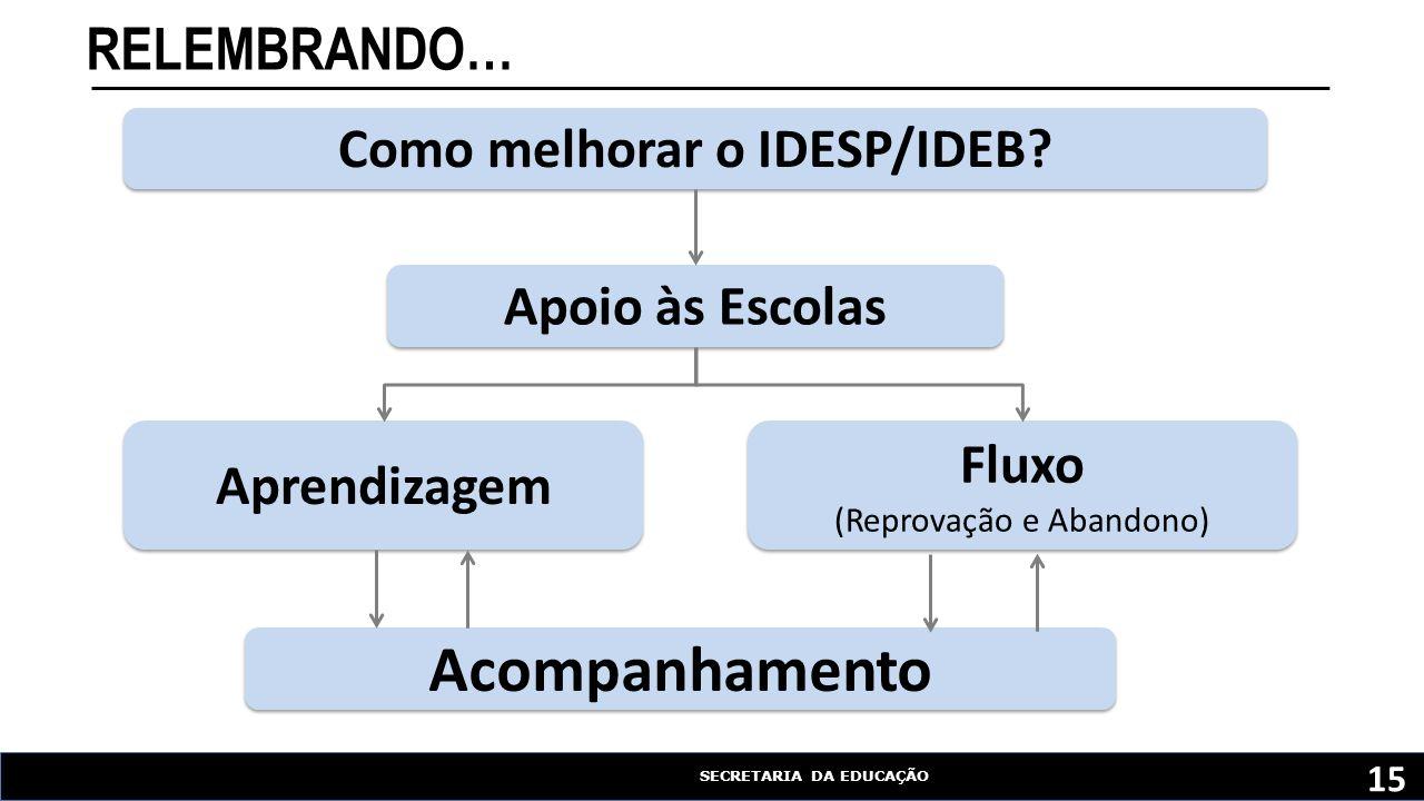 Como melhorar o IDESP/IDEB