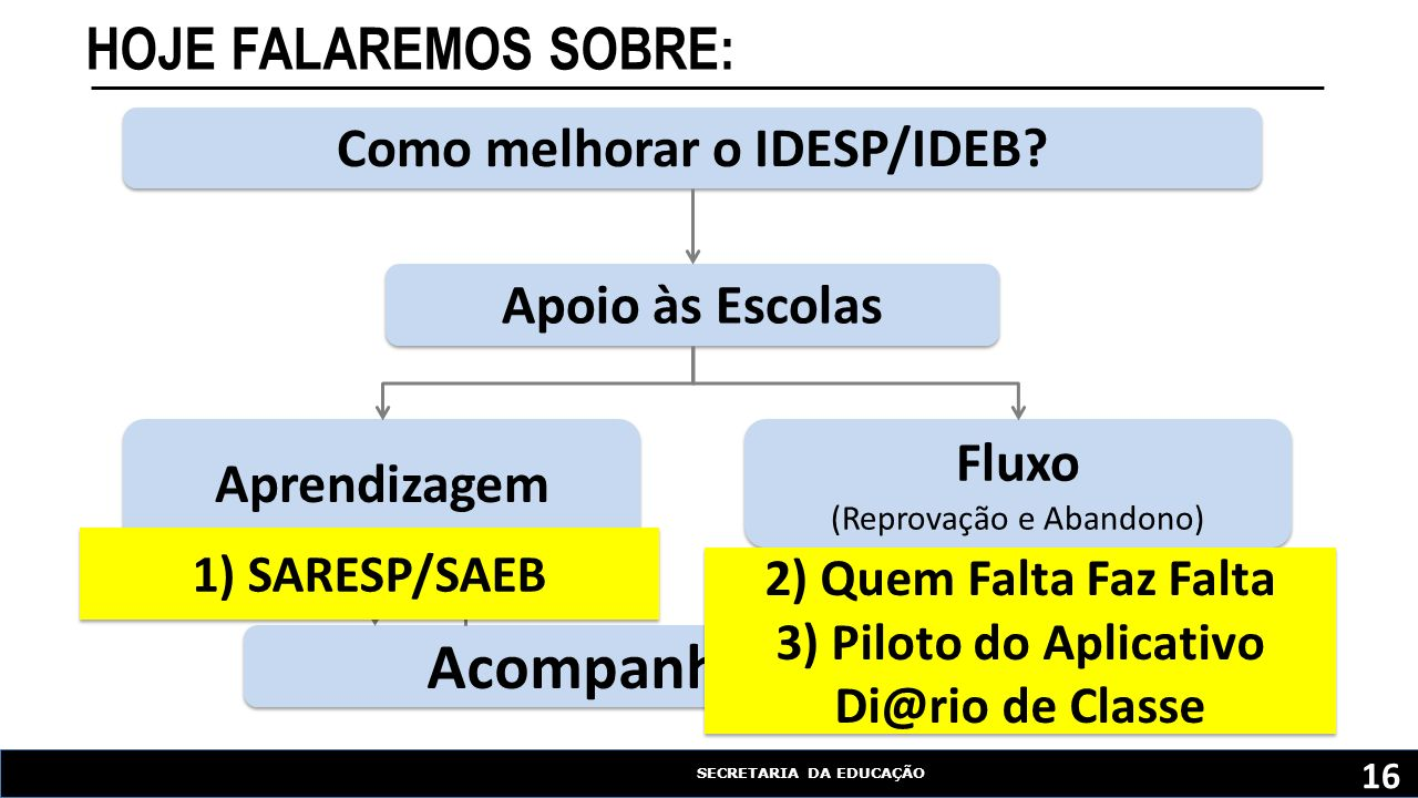 Como melhorar o IDESP/IDEB 3) Piloto do Aplicativo Di@rio de Classe