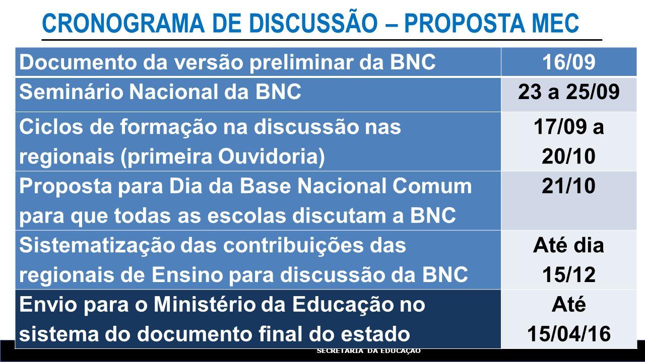 CRONOGRAMA DE DISCUSSÃO – PROPOSTA MEC