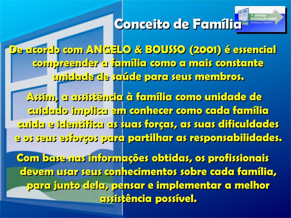 Conceito de Família De acordo com ANGELO & BOUSSO (2001) é essencial compreender a família como a mais constante unidade de saúde para seus membros.