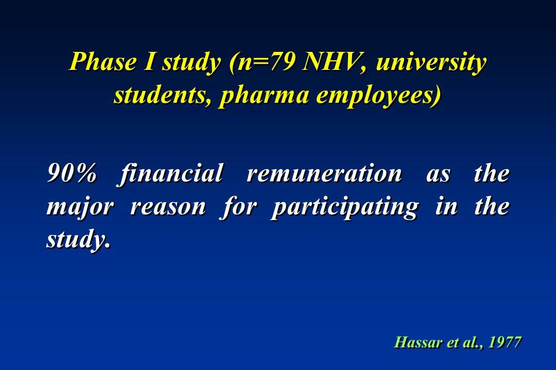 Phase I study (n=79 NHV, university students, pharma employees)