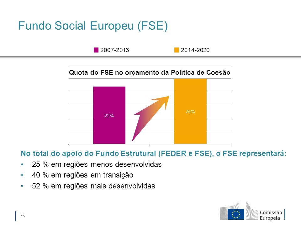 Fundo Social Europeu (FSE)