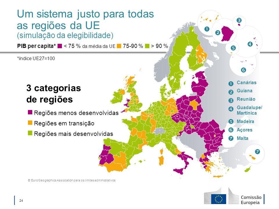 Um sistema justo para todas as regiões da UE (simulação da elegibilidade)