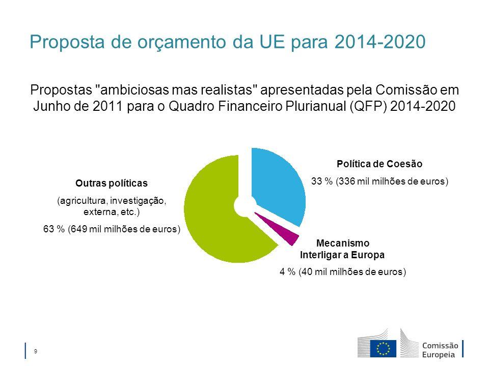 Proposta de orçamento da UE para 2014-2020