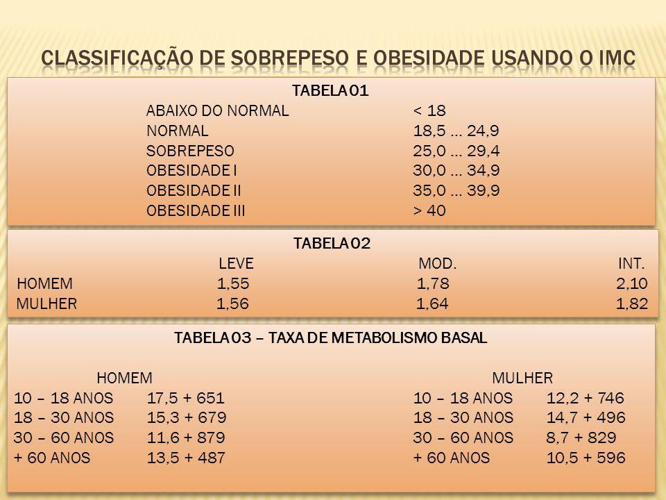 Classificação de sobrepeso e obesidade usando o imc