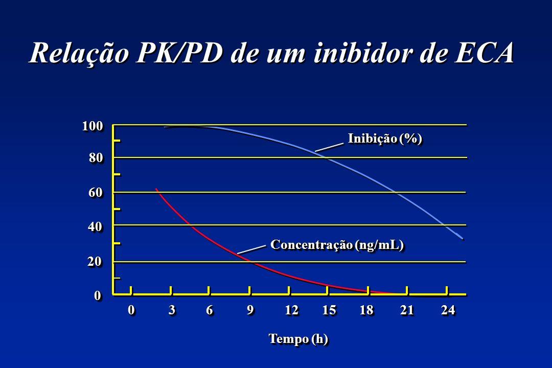 Relação PK/PD de um inibidor de ECA