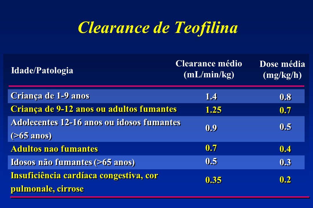 Clearance de Teofilina