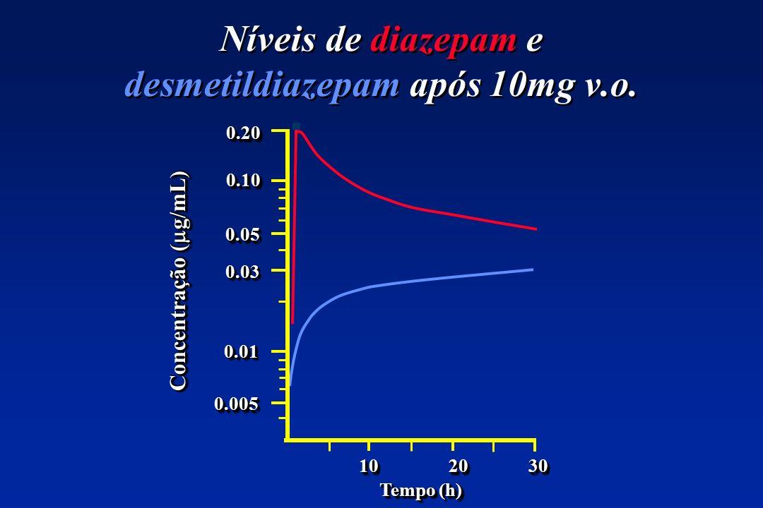 Níveis de diazepam e desmetildiazepam após 10mg v.o.