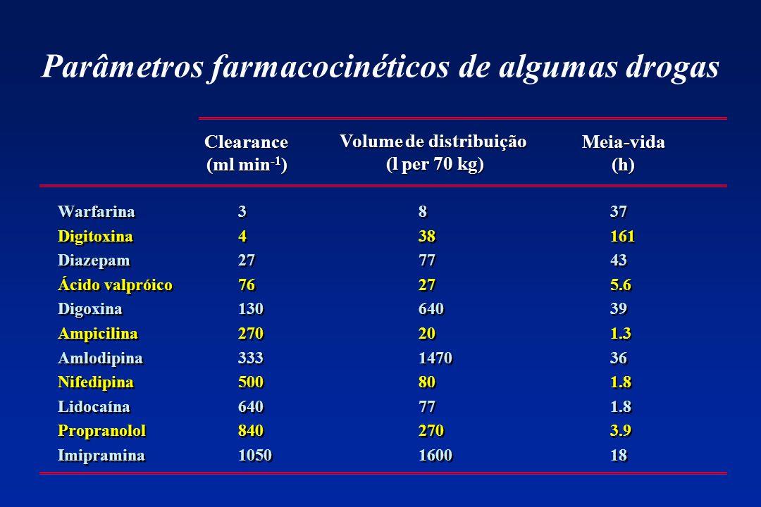 Parâmetros farmacocinéticos de algumas drogas