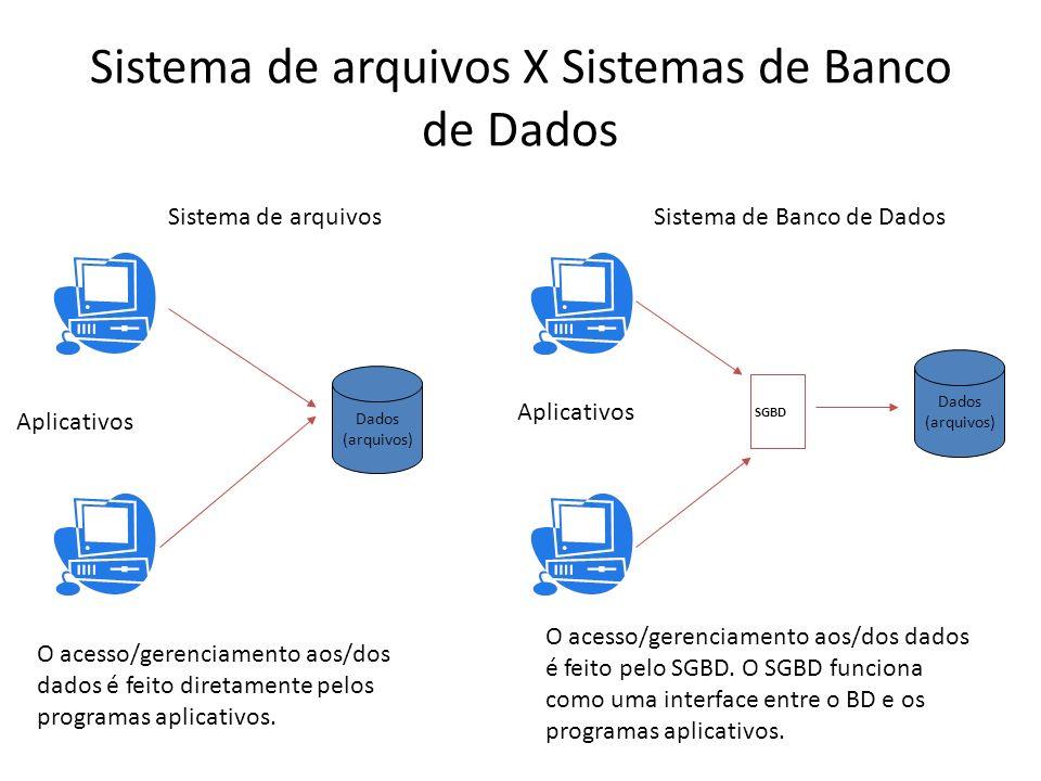Sistema de arquivos X Sistemas de Banco de Dados