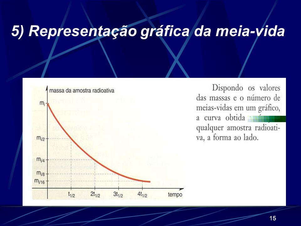 5) Representação gráfica da meia-vida