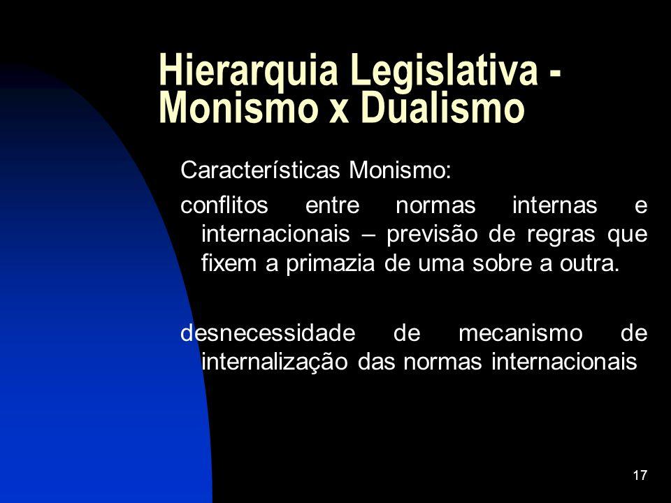 Hierarquia Legislativa - Monismo x Dualismo