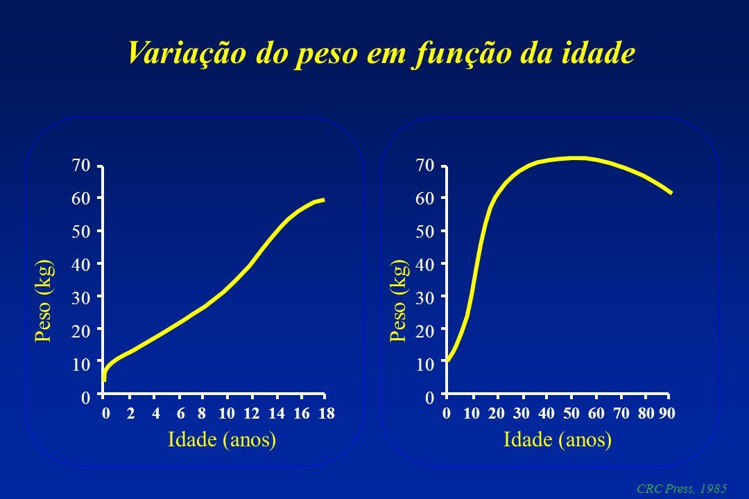 Variação do peso em função da idade