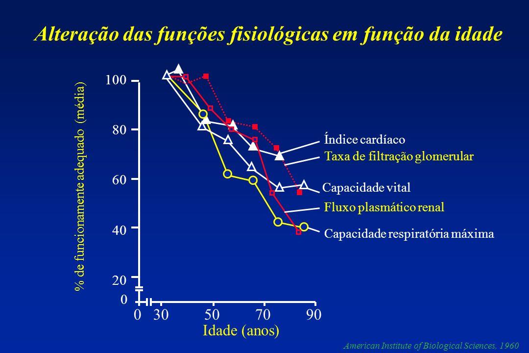 Alteração das funções fisiológicas em função da idade
