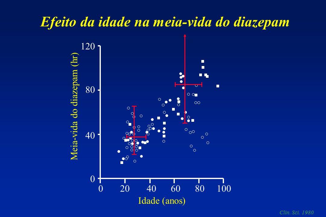 Efeito da idade na meia-vida do diazepam