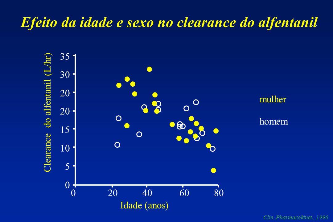 Efeito da idade e sexo no clearance do alfentanil