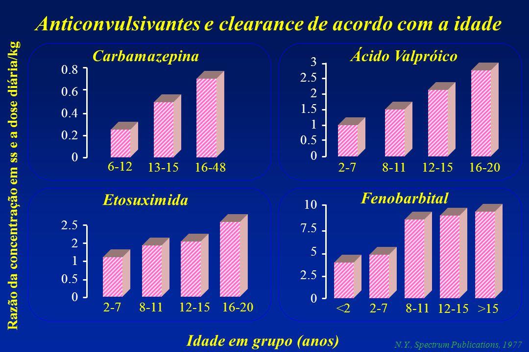 Anticonvulsivantes e clearance de acordo com a idade