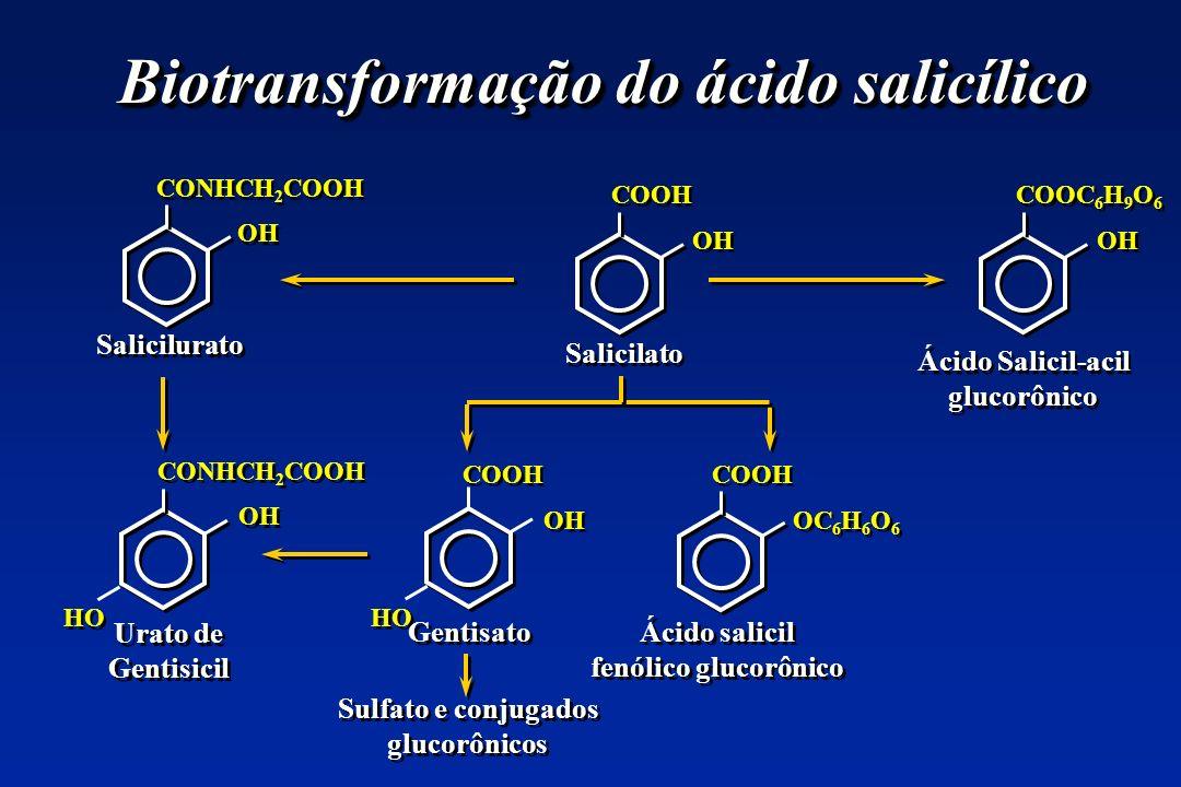 Biotransformação do ácido salicílico