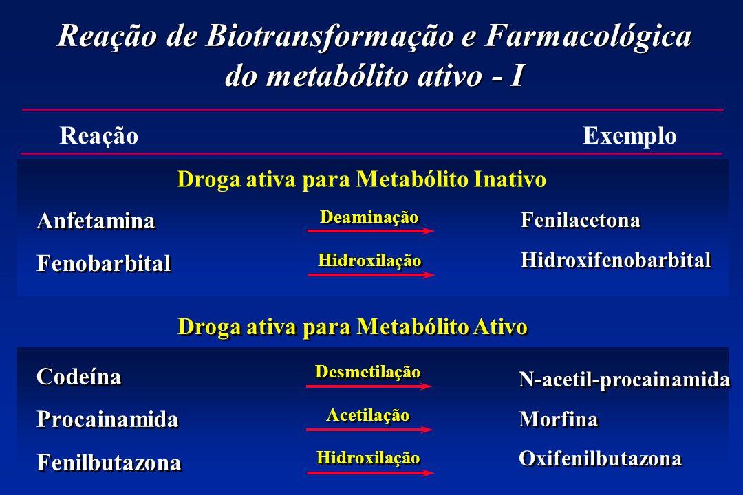 Reação de Biotransformação e Farmacológica do metabólito ativo - I