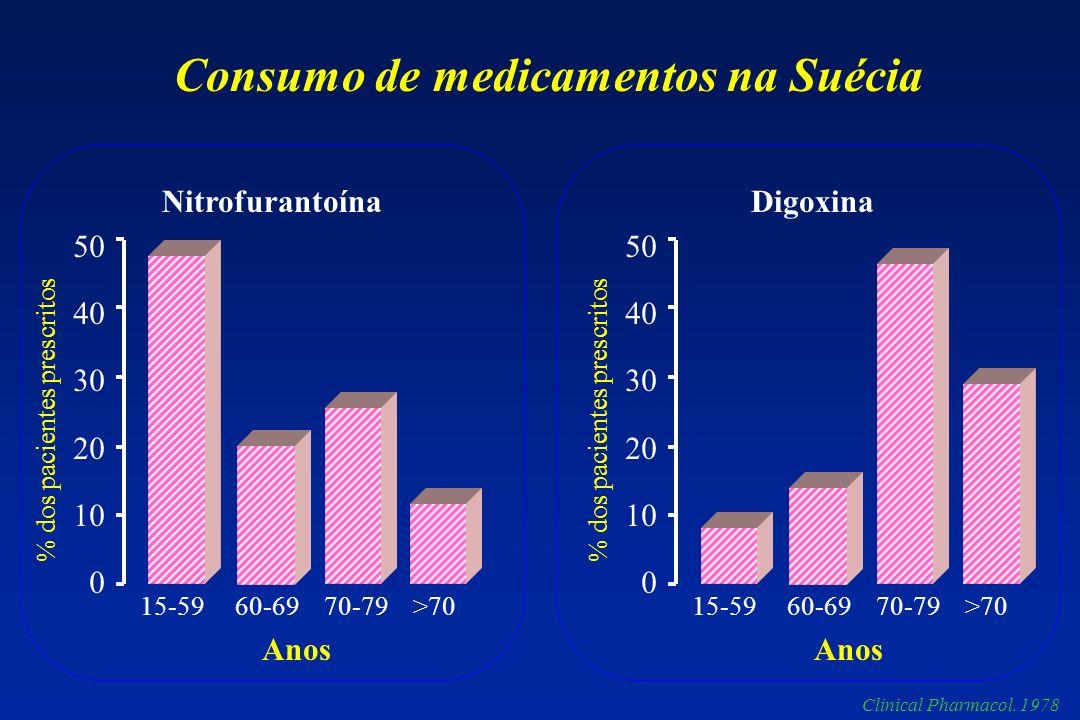 Consumo de medicamentos na Suécia