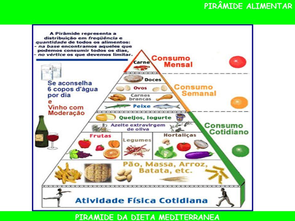 PIRAMIDE DA DIETA MEDITERRANEA