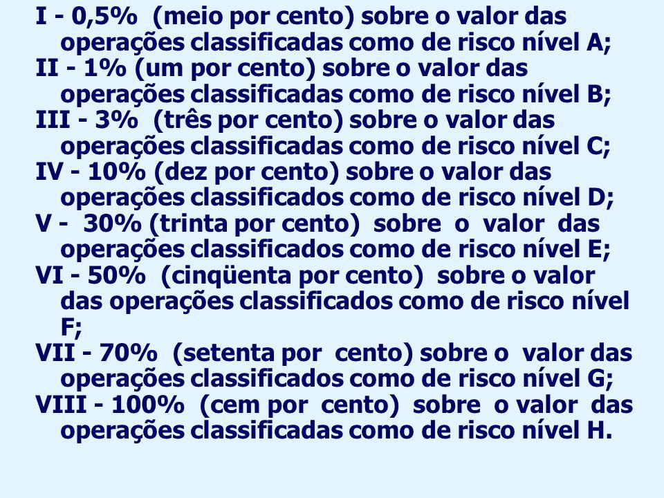 I - 0,5% (meio por cento) sobre o valor das operações classificadas como de risco nível A;