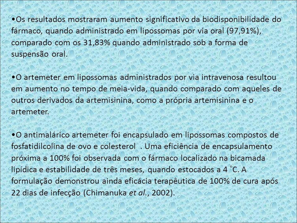 Os resultados mostraram aumento significativo da biodisponibilidade do fármaco, quando administrado em lipossomas por via oral (97,91%), comparado com os 31,83% quando administrado sob a forma de suspensão oral.