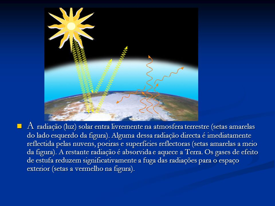 A radiação (luz) solar entra livremente na atmosfera terrestre (setas amarelas do lado esquerdo da figura).