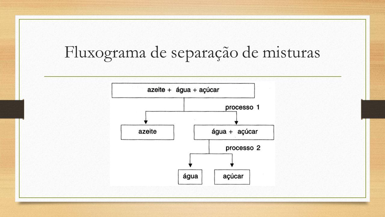 Fluxograma de separação de misturas