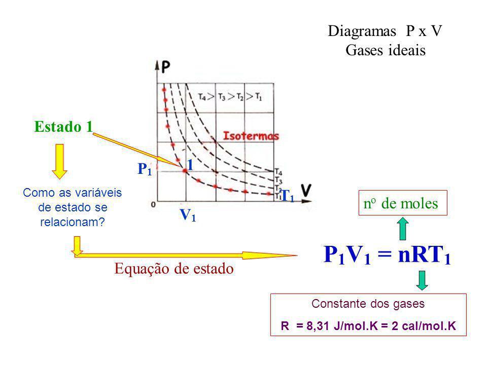 Como as variáveis de estado se relacionam