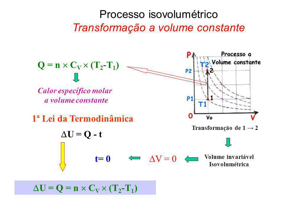 Processo isovolumétrico Transformação a volume constante