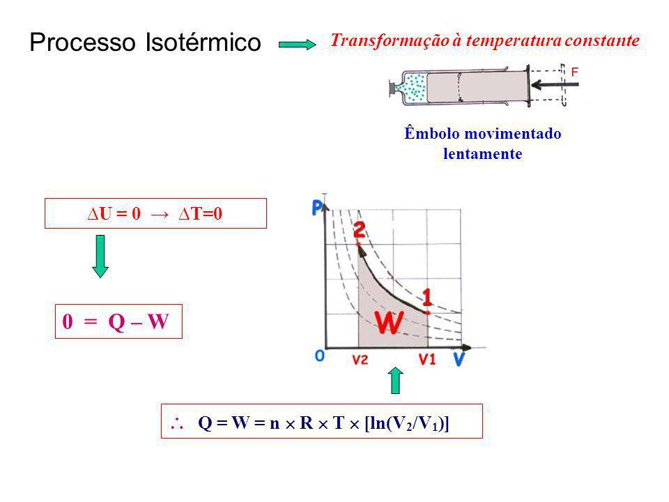 Transformação à temperatura constante Êmbolo movimentado lentamente