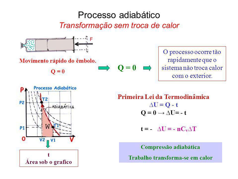 Processo adiabático Transformação sem troca de calor