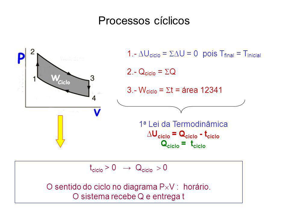 Processos cíclicos 1.- ∆Uciclo = ∆U = 0 pois Tfinal = Tinicial