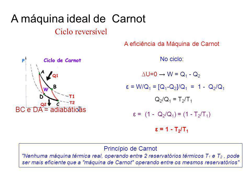 A eficiência da Máquina de Carnot