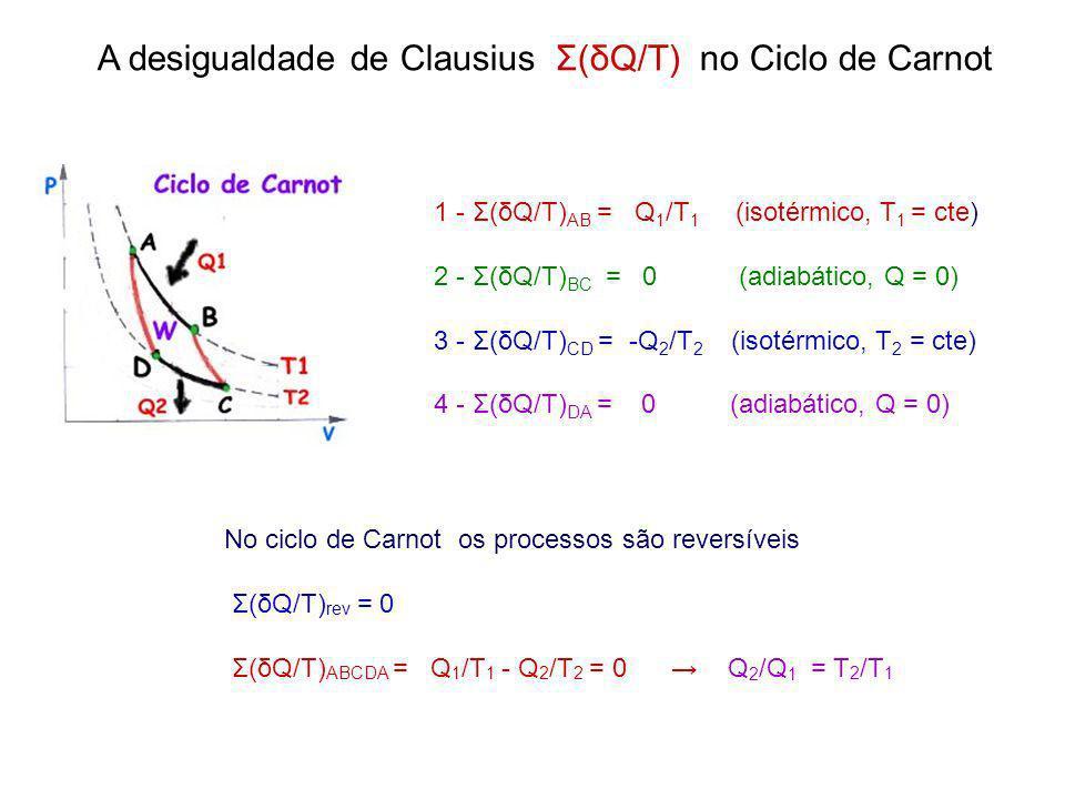 A desigualdade de Clausius Σ(δQ/T) no Ciclo de Carnot