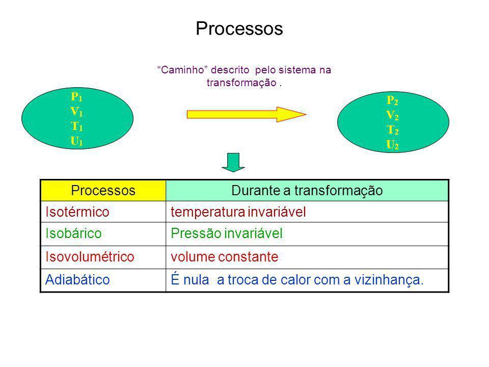 Processos Processos Durante a transformação Isotérmico