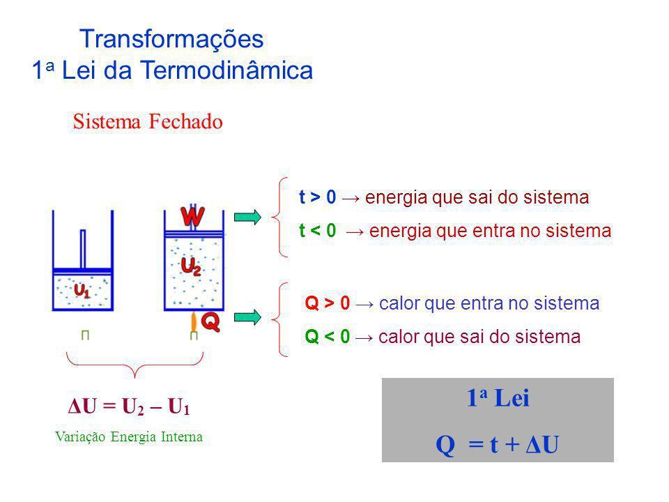 Variação Energia Interna
