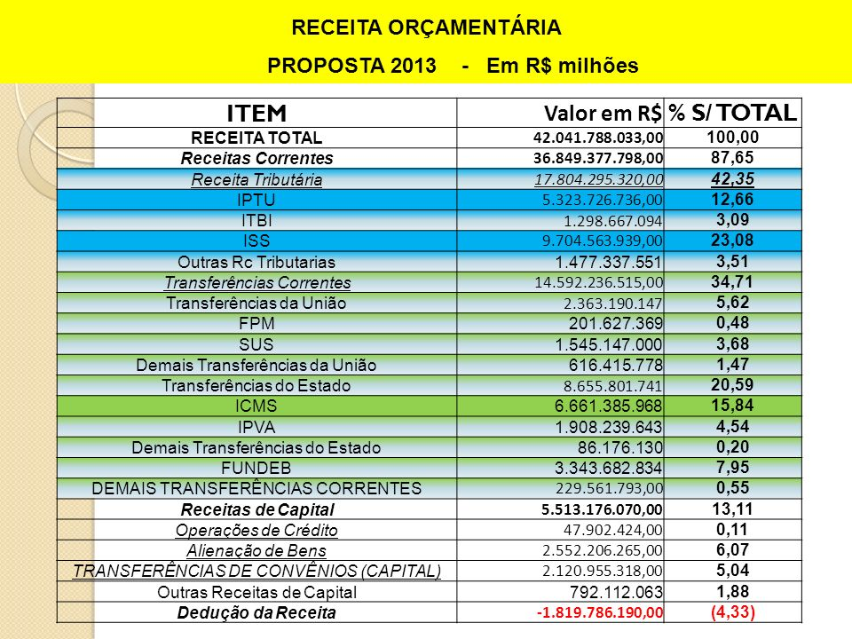 PROPOSTA 2013 - Em R$ milhões