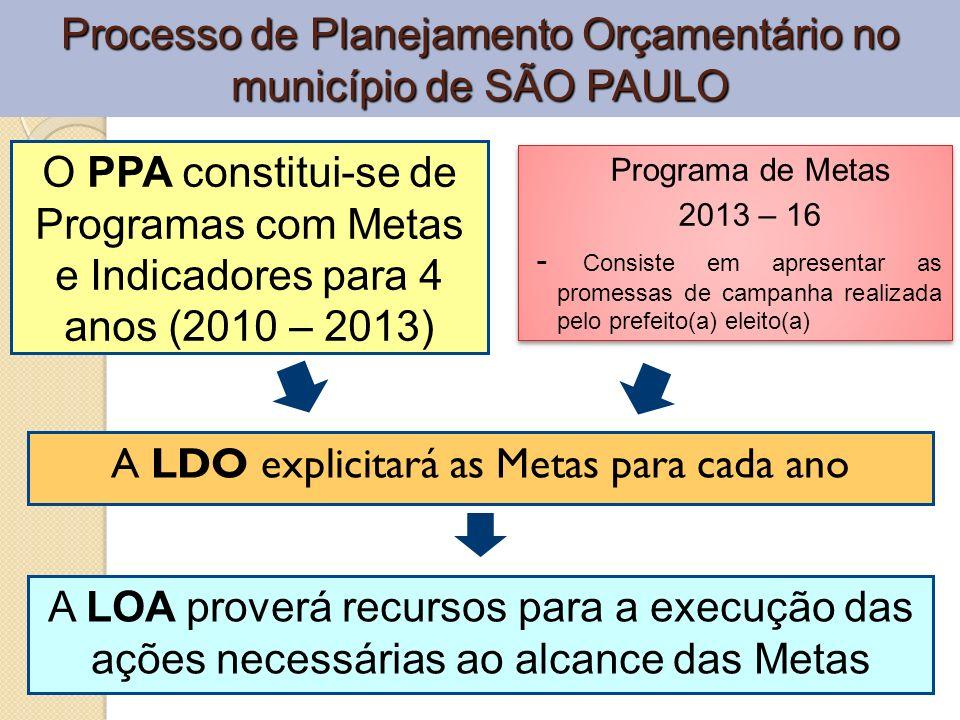 Processo de Planejamento Orçamentário no município de SÃO PAULO