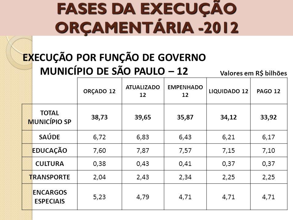 FASES DA EXECUÇÃO ORÇAMENTÁRIA -2012