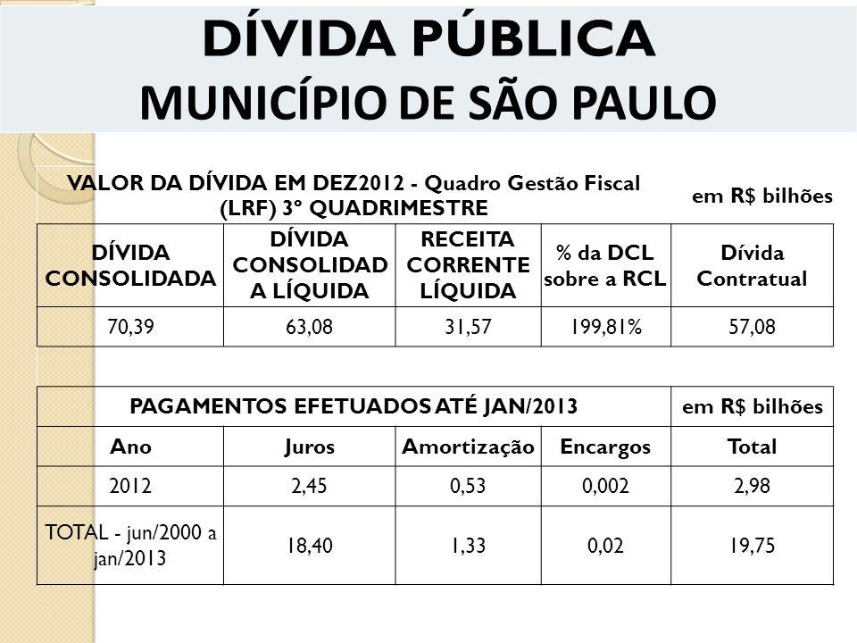 DÍVIDA PÚBLICA MUNICÍPIO DE SÃO PAULO