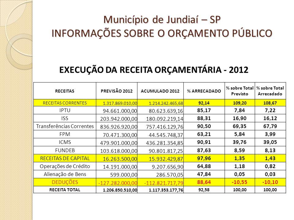 EXECUÇÃO DA RECEITA ORÇAMENTÁRIA - 2012 % sobre Total Arrecadado