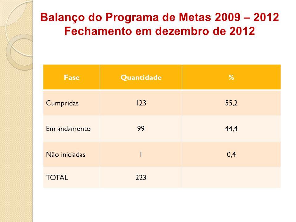 Balanço do Programa de Metas 2009 – 2012