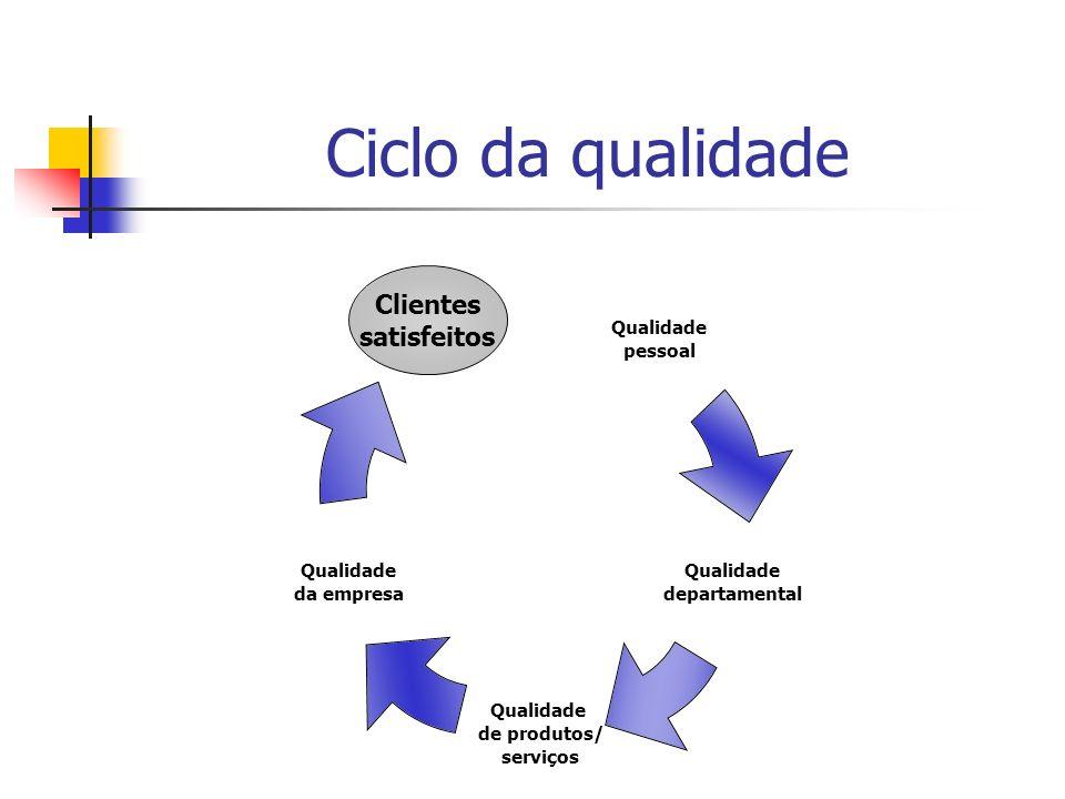 Ciclo da qualidade Clientes satisfeitos