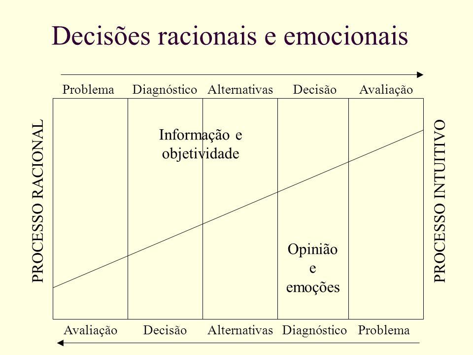 Decisões racionais e emocionais