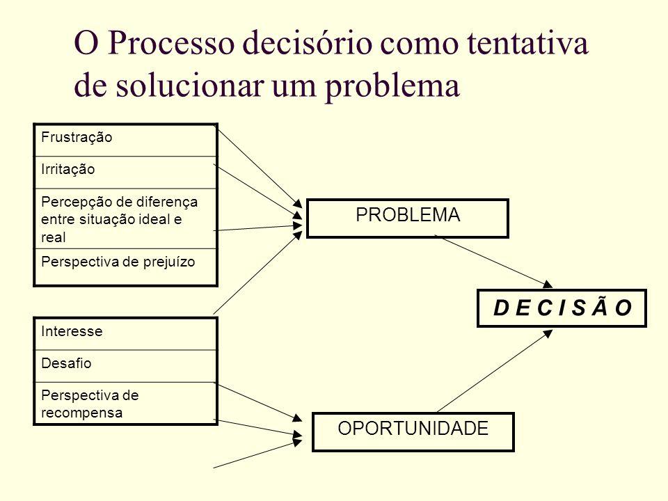 O Processo decisório como tentativa de solucionar um problema